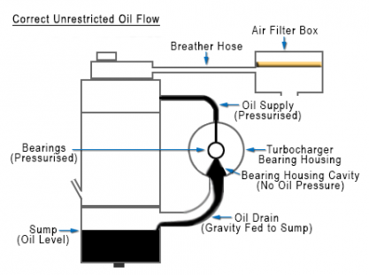 Turbocharger Troubleshooting Oil Lubrication